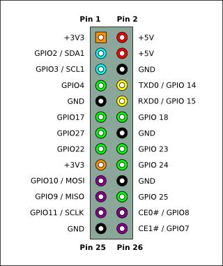 Pi-GPIO-header-26-sm.png